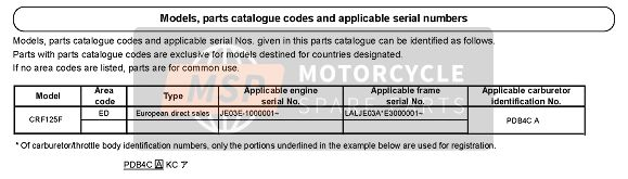 Honda CRF125F-SW 2014 APPLICABLE SERIAL NUMBERS for a 2014 Honda CRF125F-SW